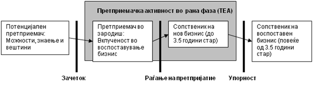 Ревидиран ГЕМ модел